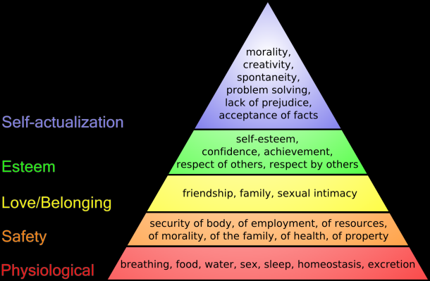 Post image for food a basic maslow hierarchy need